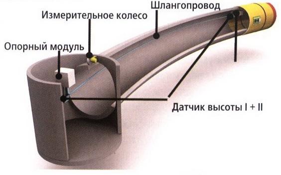система управления с гироскопом