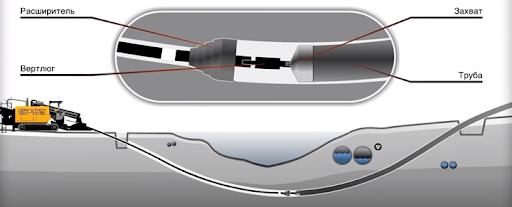 Третий этап - прокладка трубопровода