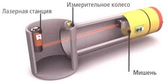 прямолинейная система управления миротоннелированием