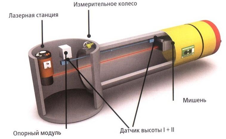 управление микротоннелем с гидростатическим уровнем